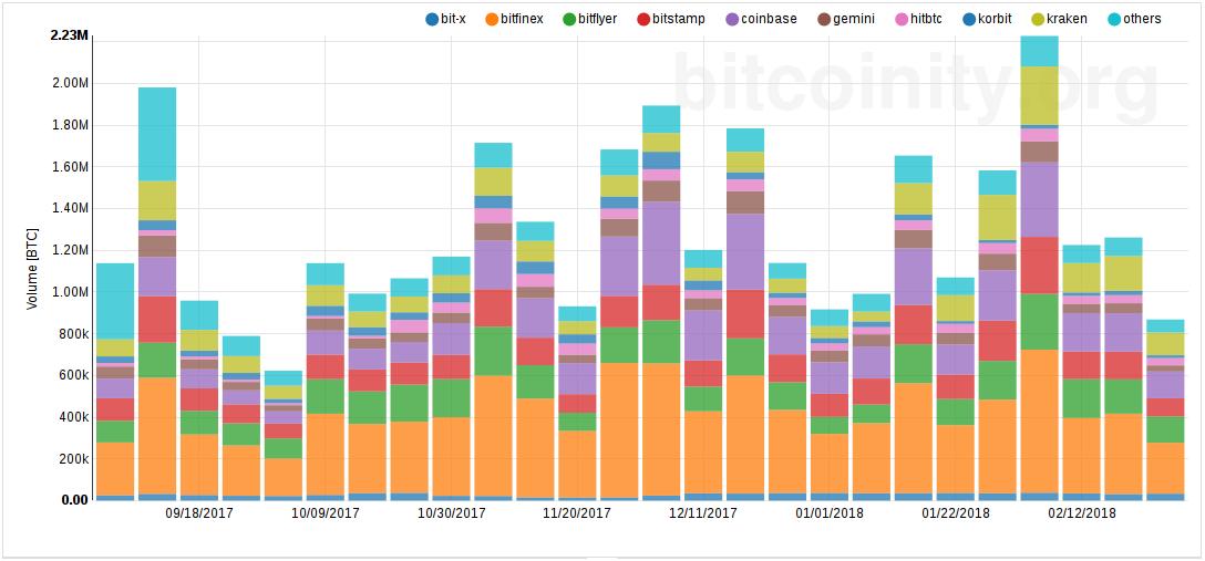 bitcoinity org piacok