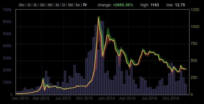 bitcoin árfolyam 2 év